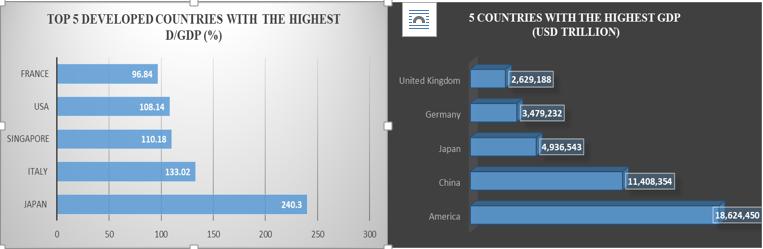 Debt v GDP